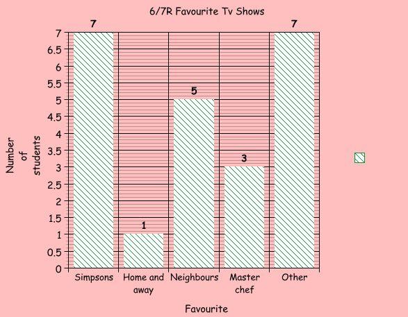 6-7RFavouriteTV shows
