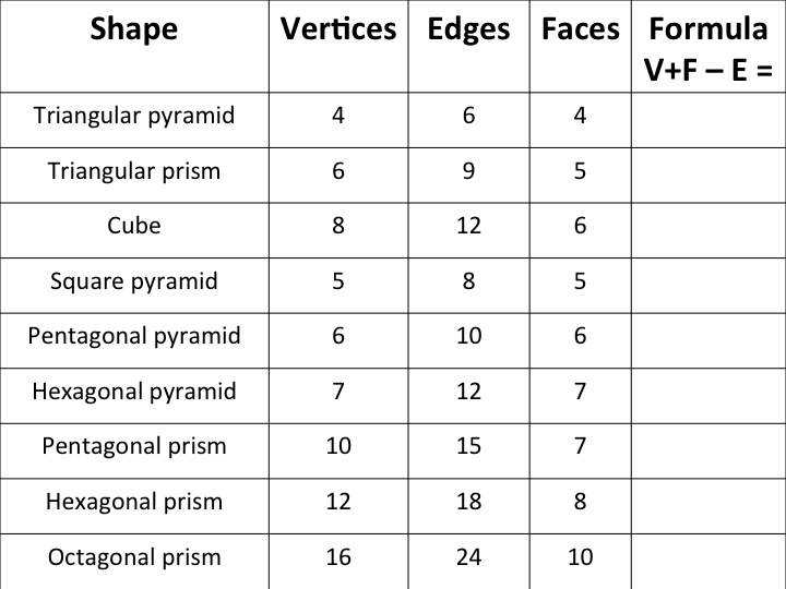 Shape – Faces Edges and Vertices Worksheet